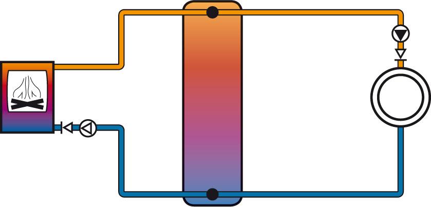 Schema Pufferanbindung mittig