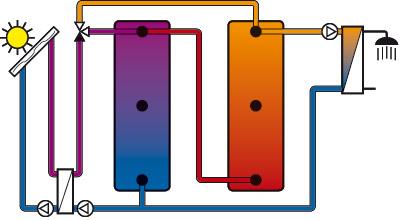 solare Beladestation und Frischwasserstation