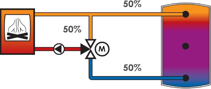 Durch die Ein-Zonen-Beladung gelangt viel Kessel-Vorlaufwasser in den Kessel-Rücklauf und nur wenig in den Puffer.