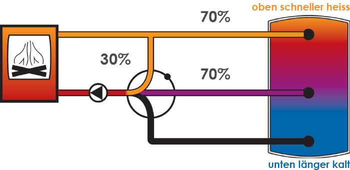 Durch die Zwei-Zonen-Beladung des rendeMIX 2x3 gelangt weniger Kessel-Vorlaufwasser in den Kessel-Rücklauf und mehr in den Puffer.