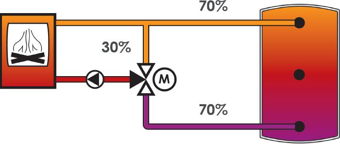 Erst kurz vor dem Ende der Ein-Zonen-Beladung führen steigende Temperaturen am unteren Pufferanschluss zu einer höheren Beladungsgeschwindigkeit.