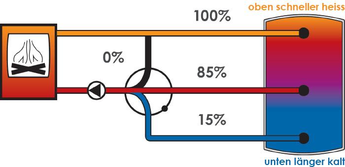 """Die Zwei-Zonen-Beladung des rendeMIX 2x3 sorgt durch ihren sparsameren Umgang mit der kanppen Ressource """"Kaltwasser"""" für eine deutlich komfortablere und effizientere Beladung des Puffers."""