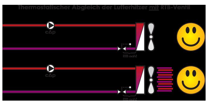 Thermostatischer Abgleich der Lufterhitzer mit RTB-Ventil