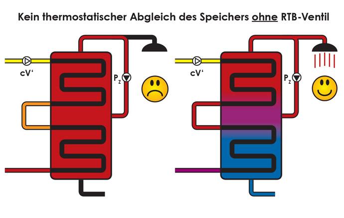 Kein thermostatischer Abgleich des Speichers ohne RTB-Ventil