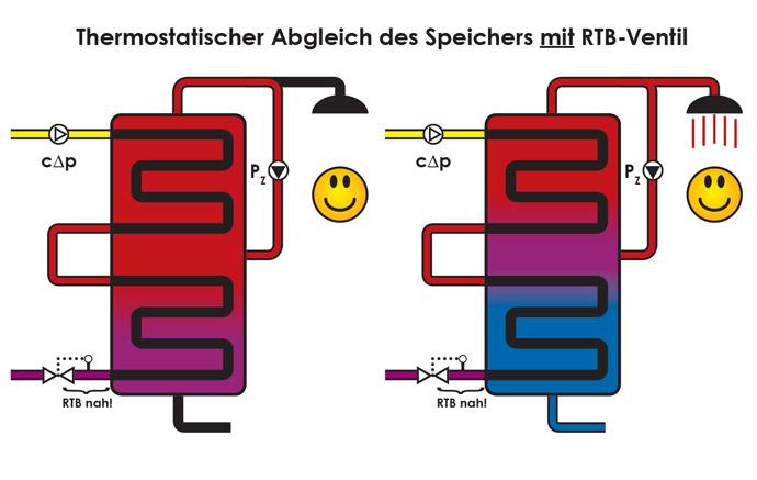 Thermostatischer Abgleich des Speichers mit RTB-Ventil